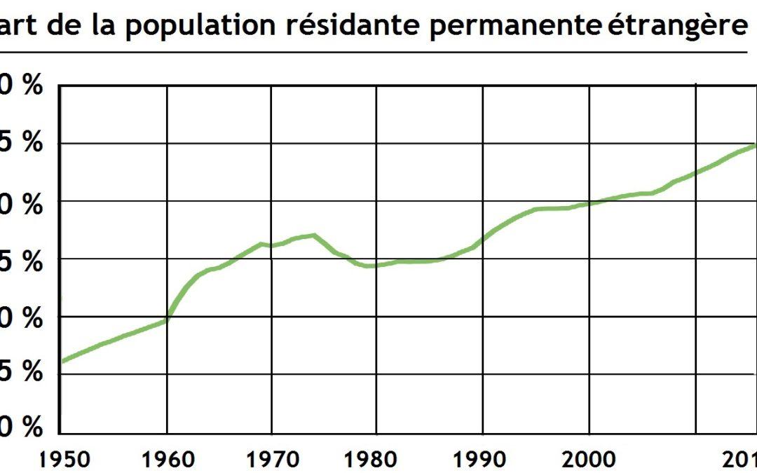 Étrangers: population
